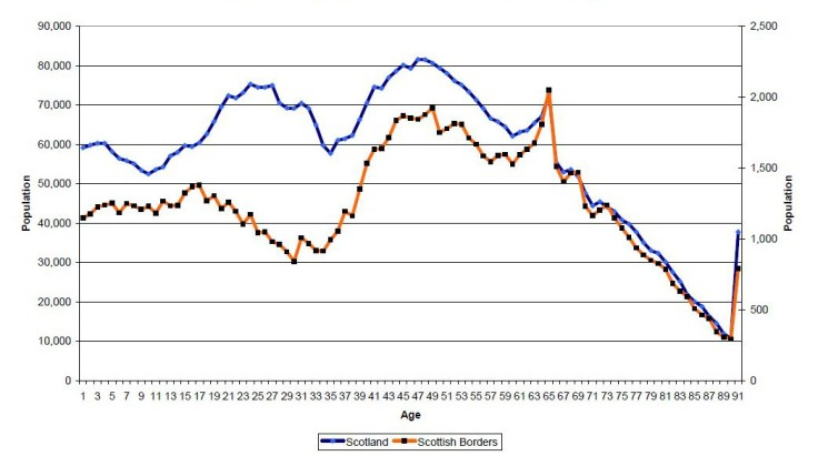 GAFS_Working Age Population