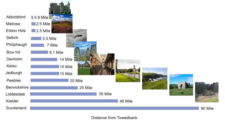 distances1